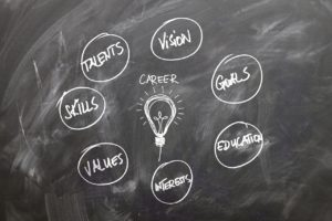 Career is the result of your education, talents, values, vision, skills, goals and interests
